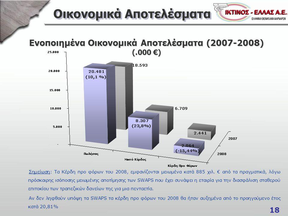 18 Οικονομικά Αποτελέσματα Ενοποιημένα Οικονομικά Αποτελέσματα (2007-2008) (.000 €) Σημείωση: Τα Κέρδη προ φόρων του 2008, εμφανίζονται μειωμένα κατά