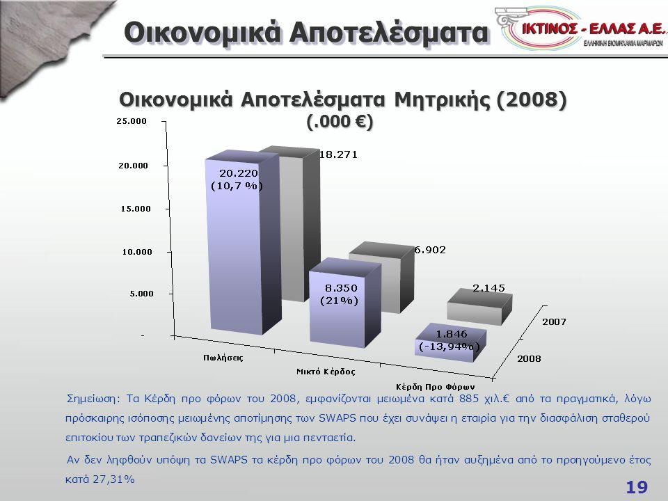 19 Οικονομικά Αποτελέσματα Οικονομικά Αποτελέσματα Μητρικής (2008) (.000 €) Οικονομικά Αποτελέσματα Μητρικής (2008) (.000 €) Σημείωση: Τα Κέρδη προ φό