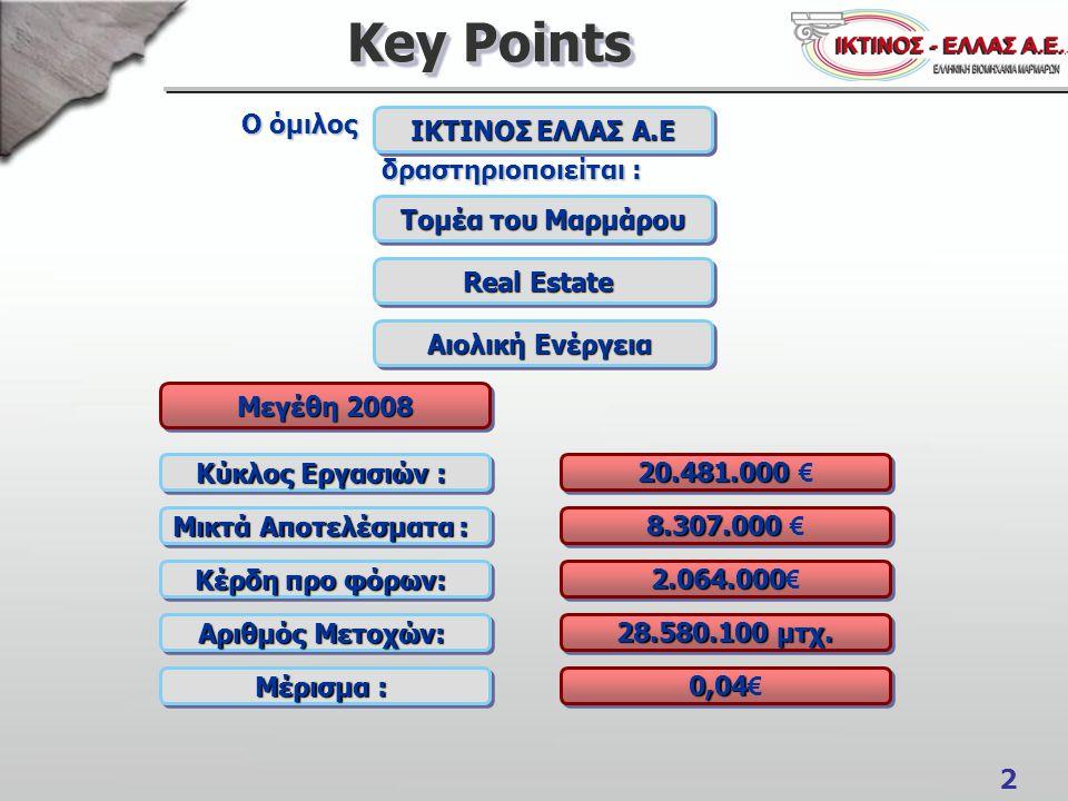 2 Key Points Ο όμιλος Ο όμιλος δραστηριοποιείται : δραστηριοποιείται : Τομέα του Μαρμάρου Real Estate ΙΚΤΙΝΟΣ ΕΛΛΑΣ Α.Ε Μεγέθη 2008 Αιολική Ενέργεια Κ