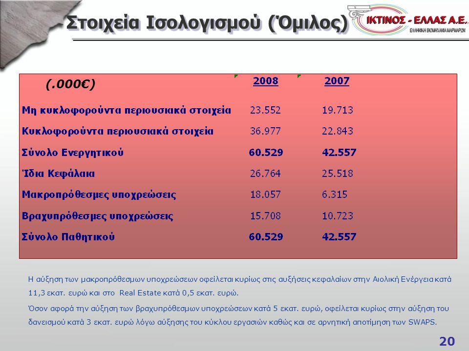 20 Στοιχεία Ισολογισμού (Όμιλος) (.000€) Η αύξηση των μακροπρόθεσμων υποχρεώσεων οφείλεται κυρίως στις αυξήσεις κεφαλαίων στην Αιολική Ενέργεια κατά 1