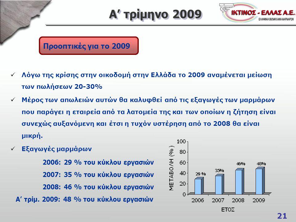 21 Α' τρίμηνο 2009 Προοπτικές για το 2009  Λόγω της κρίσης στην οικοδομή στην Ελλάδα το 2009 αναμένεται μείωση των πωλήσεων 20-30%  Μέρος των απωλει