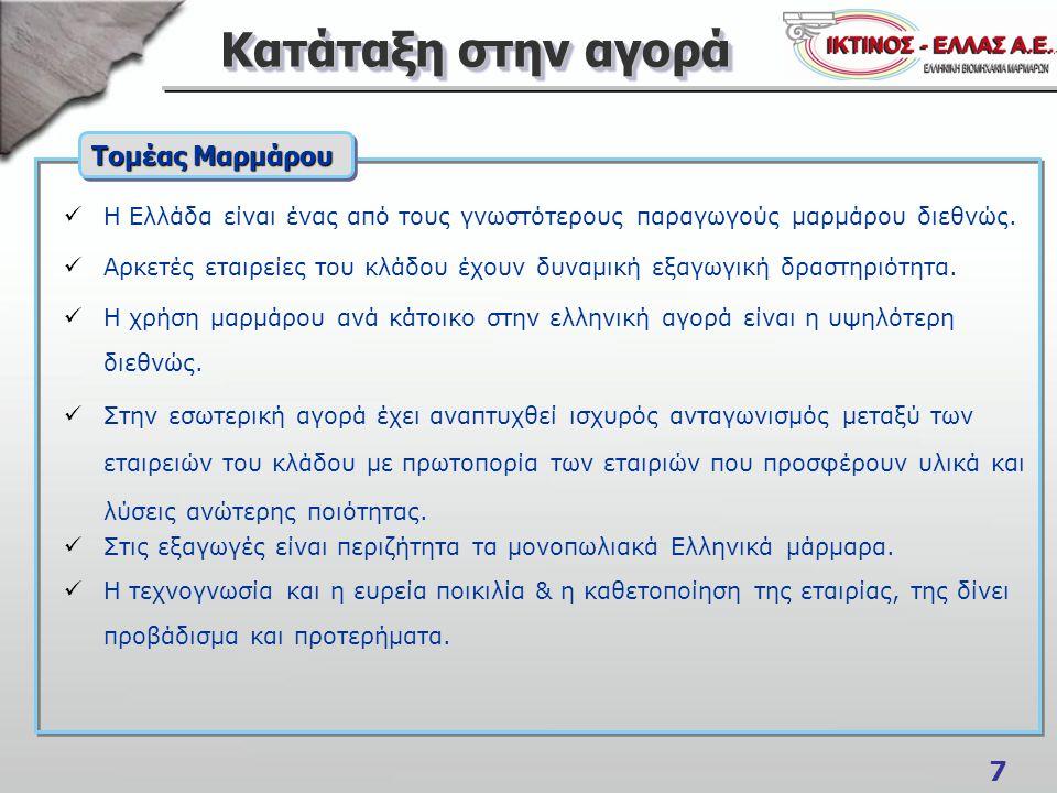 7 Κατάταξη στην αγορά  Η Ελλάδα είναι ένας από τους γνωστότερους παραγωγούς μαρμάρου διεθνώς.  Αρκετές εταιρείες του κλάδου έχουν δυναμική εξαγωγική