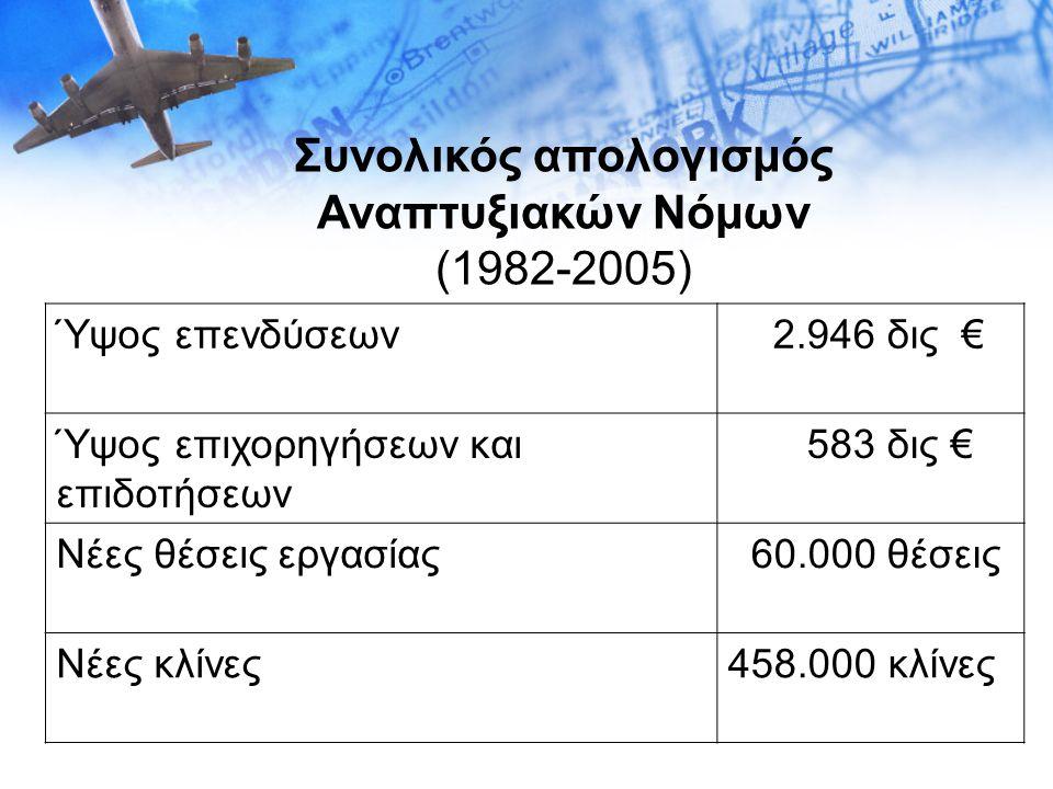 Συνολικός απολογισμός Αναπτυξιακών Νόμων (1982-2005) Ύψος επενδύσεων 2.946 δις € Ύψος επιχορηγήσεων και επιδοτήσεων 583 δις € Νέες θέσεις εργασίας 60.000 θέσεις Νέες κλίνες458.000 κλίνες