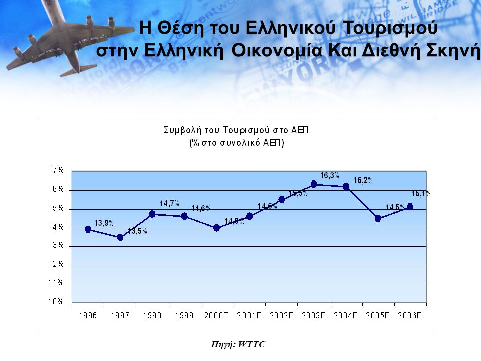 Η Θέση του Ελληνικού Τουρισμού στην Ελληνική Οικονομία Και Διεθνή Σκηνή Πηγή: WTTC