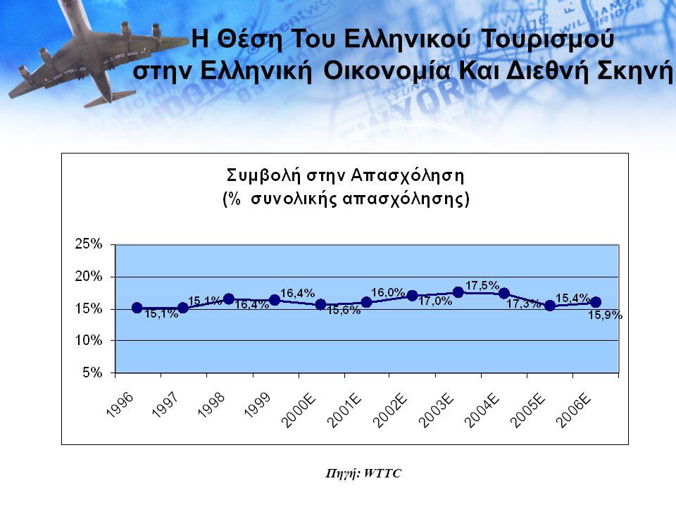Πηγές: WTO (2003), ΕΣΥΕ/ΕΟΤ (2003) Η Θέση Του Ελληνικού Τουρισμού στην Ελληνική Οικονομία Και Διεθνή Σκηνή Ποσοστιαία Αύξηση Αφίξεων, ανά δεκαετία 1950-2000