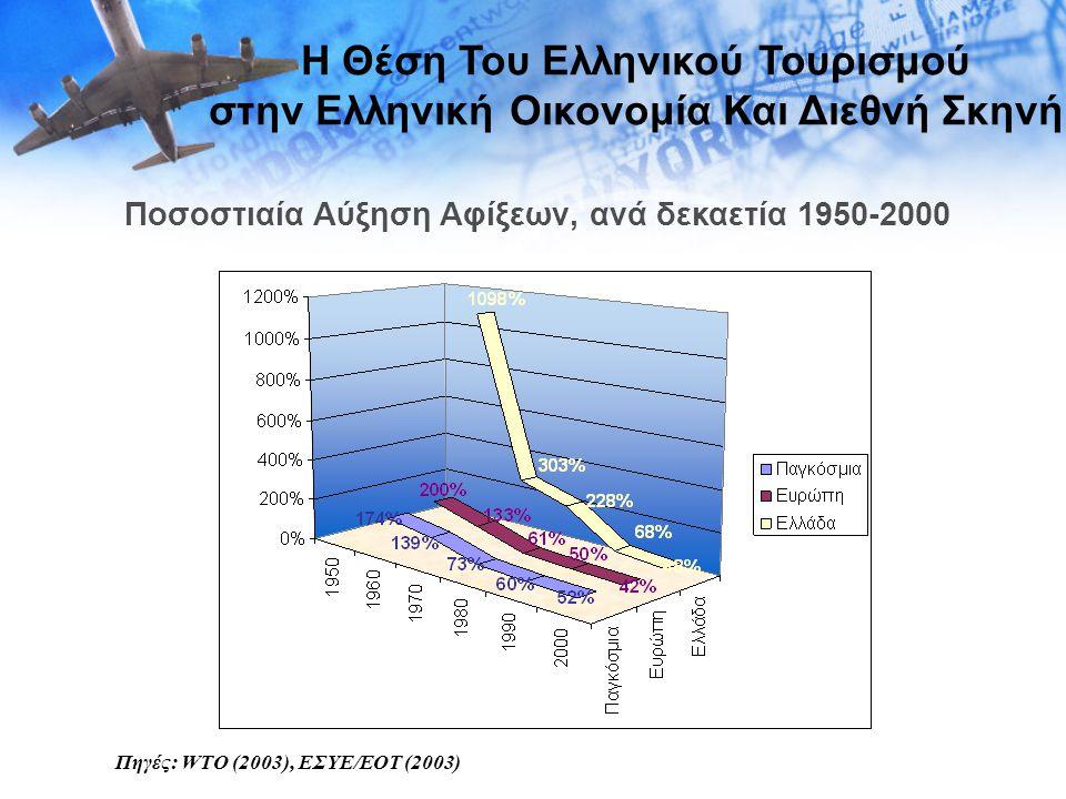 Πηγές: WTO (2003), ΕΣΥΕ/ΕΟΤ (2003) Η Θέση Του Ελληνικού Τουρισμού στην Ελληνική Οικονομία Και Διεθνή Σκηνή Ποσοστιαία Αύξηση Αφίξεων, ανά δεκαετία 195