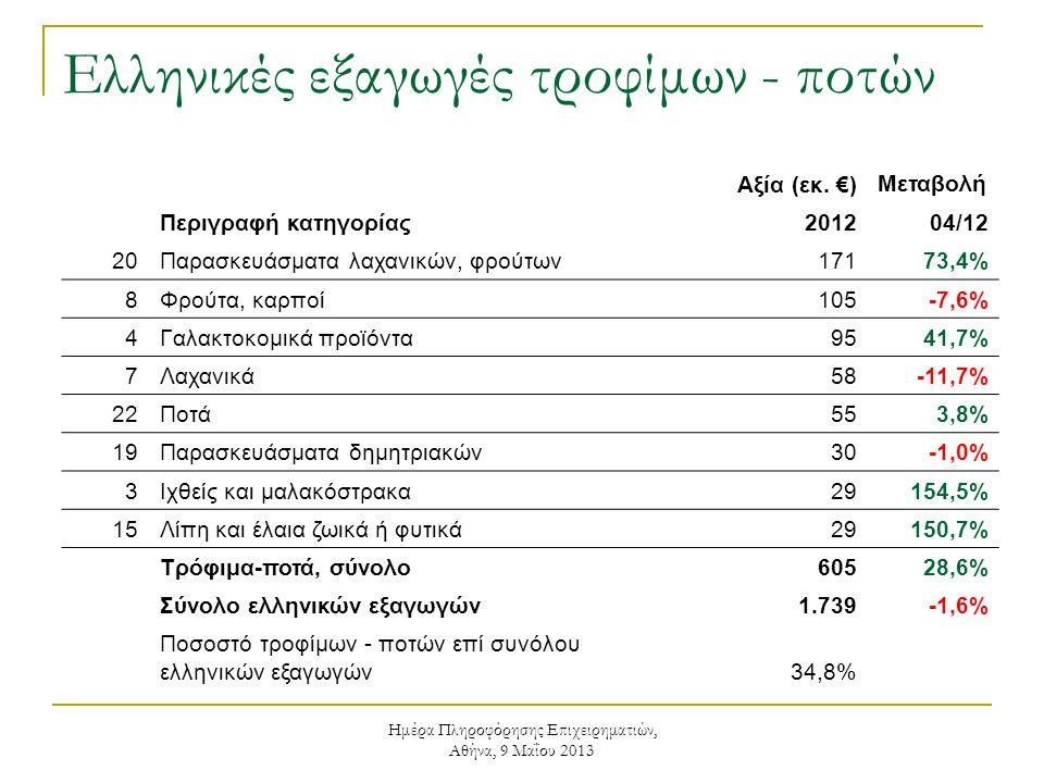 Ημέρα Πληροφόρησης Επιχειρηματιών, Αθήνα, 9 Μαΐου 2013 Ελληνικές εξαγωγές τροφίμων - ποτών Αξία (εκ. €) Μεταβολή Περιγραφή κατηγορίας201204/12 20Παρασ