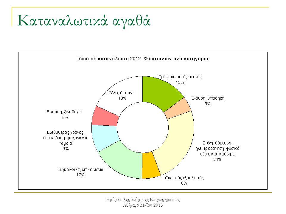 Ημέρα Πληροφόρησης Επιχειρηματιών, Αθήνα, 9 Μαΐου 2013 Καταναλωτικά αγαθά