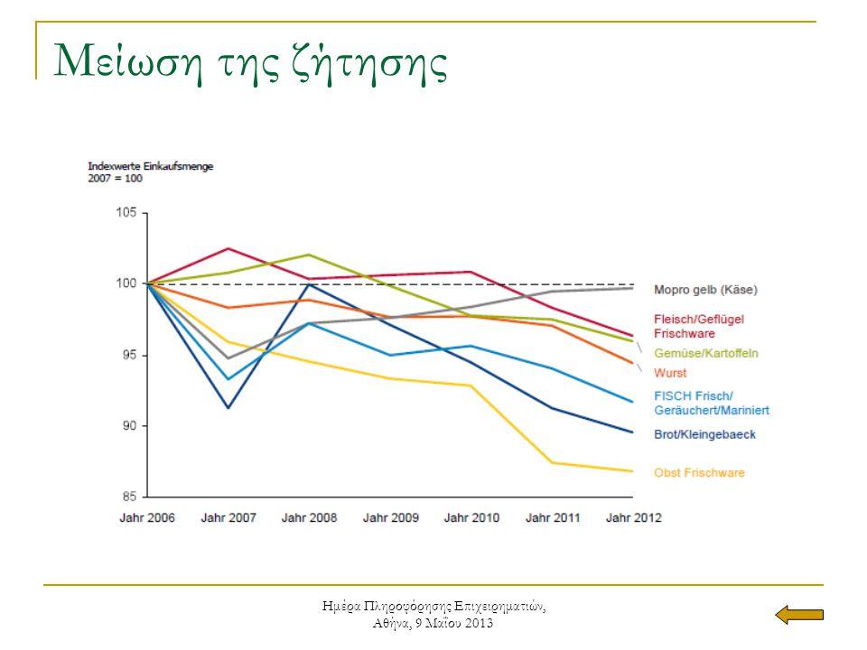 Ημέρα Πληροφόρησης Επιχειρηματιών, Αθήνα, 9 Μαΐου 2013 Μερίδιο δαπανών για τρόφιμα, %, 2011