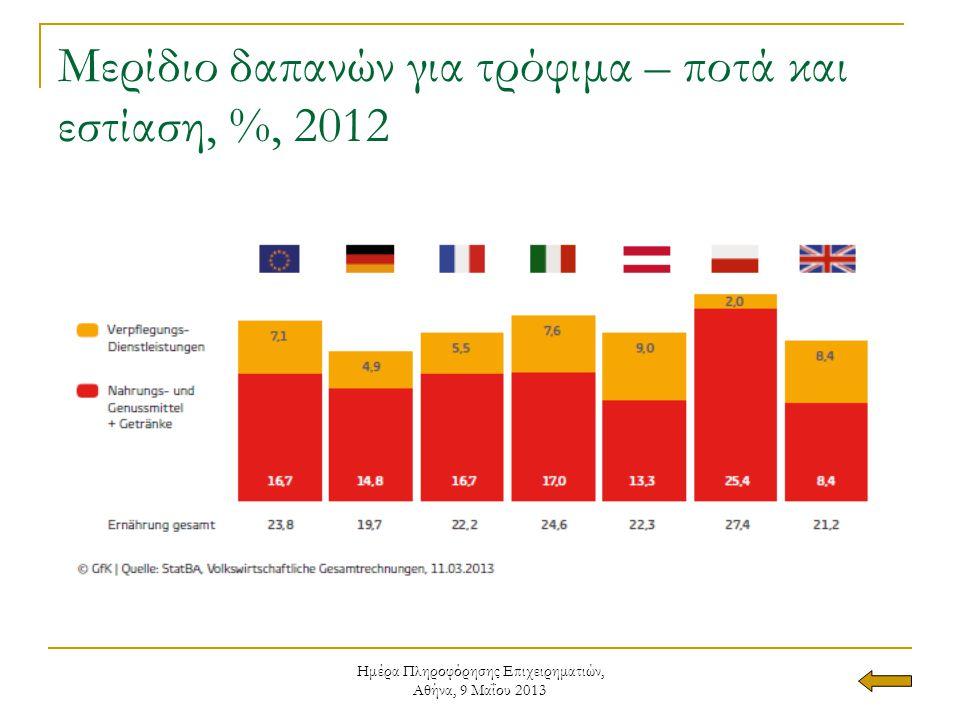 Ημέρα Πληροφόρησης Επιχειρηματιών, Αθήνα, 9 Μαΐου 2013 Μερίδιο δαπανών για τρόφιμα – ποτά και εστίαση, %, 2012