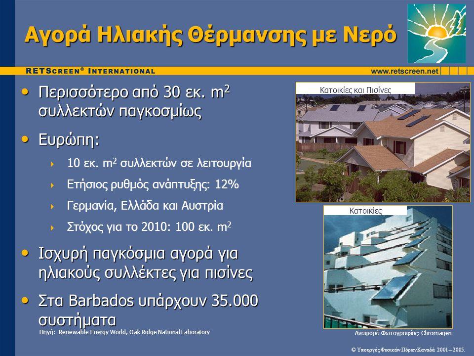 Αγορά Ηλιακής Θέρμανσης με Νερό • Περισσότερο από 30 εκ. m 2 συλλεκτών παγκοσμίως • Ευρώπη:  10 εκ. m 2 συλλεκτών σε λειτουργία  Ετήσιος ρυθμός ανάπ