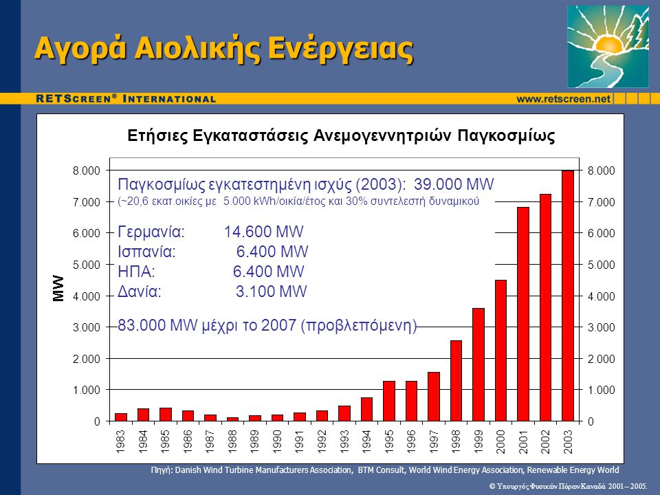 Αγορά Αιολικής Ενέργειας © Υπουργός Φυσικών Πόρων Καναδά 2001 – 2005. Ετήσιες Εγκαταστάσεις Ανεμογεννητριών Παγκοσμίως 0 1.000 2.000 3.000 4.000 5.000