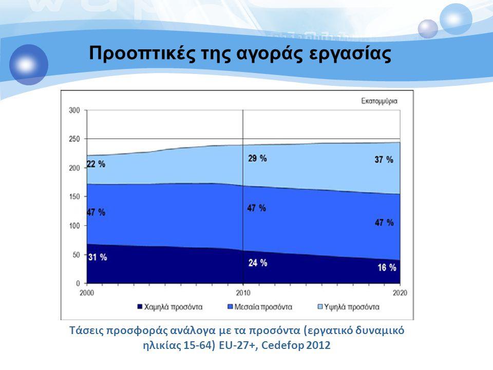 Τάσεις προσφοράς ανάλογα με τα προσόντα (εργατικό δυναμικό ηλικίας 15-64) EU-27+, Cedefop 2012 Προοπτικές της αγοράς εργασίας