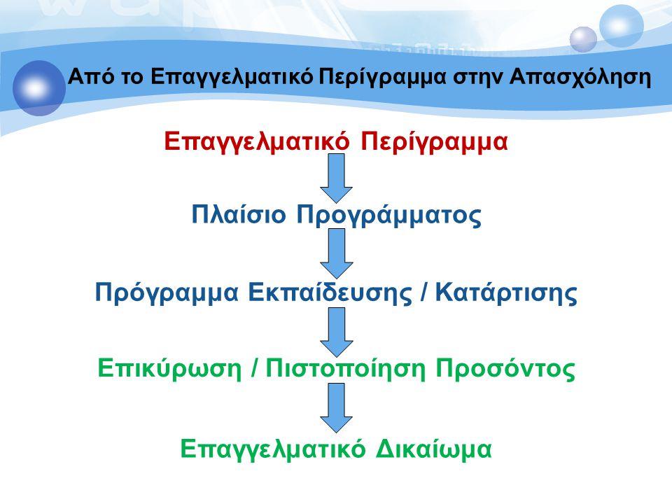 EQF Επίπεδο 1 EQF Επίπεδο 2 EQF Επίπεδο 3 EQF Επίπεδο 4 EQF Επίπεδο 5 EQF Επίπεδο 6 EQF Επίπεδο 7 EQF Επίπεδο 8 Χώρα A Χώρα B NQF / NQS 5 ΕΠ Loukas Zahilas ΕΠ ΕΠΕΠ / ΕΠΠ – EQF / NQF