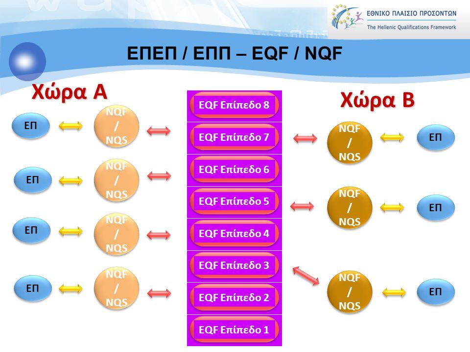 EQF Επίπεδο 1 EQF Επίπεδο 2 EQF Επίπεδο 3 EQF Επίπεδο 4 EQF Επίπεδο 5 EQF Επίπεδο 6 EQF Επίπεδο 7 EQF Επίπεδο 8 Χώρα A Χώρα B NQF / NQS 5 ΕΠ Loukas Za