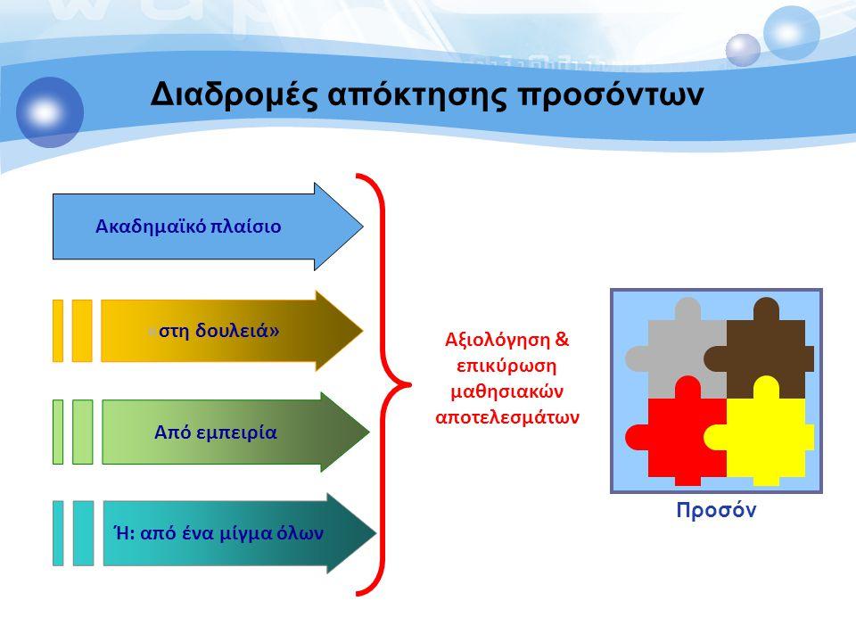 ESCO Μαθησιακά αποτελέσματα Συστήματα Άτομα Αγορά εργασίας Εκπαίδευση & κατάρτιση ISCED ISCO88/ ISCO08 ISCED EQF/ NQFs Ατομικά Προσόντα (πτυχία, διπλώματα) Πρότυπα, κατηγοριοποιήσεις Καθηκόντων, δραστηριοτήτων, Εργασιών, επαγγελμάτων Και κλάδων Ατομικές γνώσεις, δεξιότητες και Ικανότητες για εργασία και διά βίου μάθηση Ευρωπαϊκή ταξινόμηση δεξιοτήτων, ικανοτήτων και επαγγελμάτων (ESCO) Η ανάγκη για μια κοινή γλώσσα