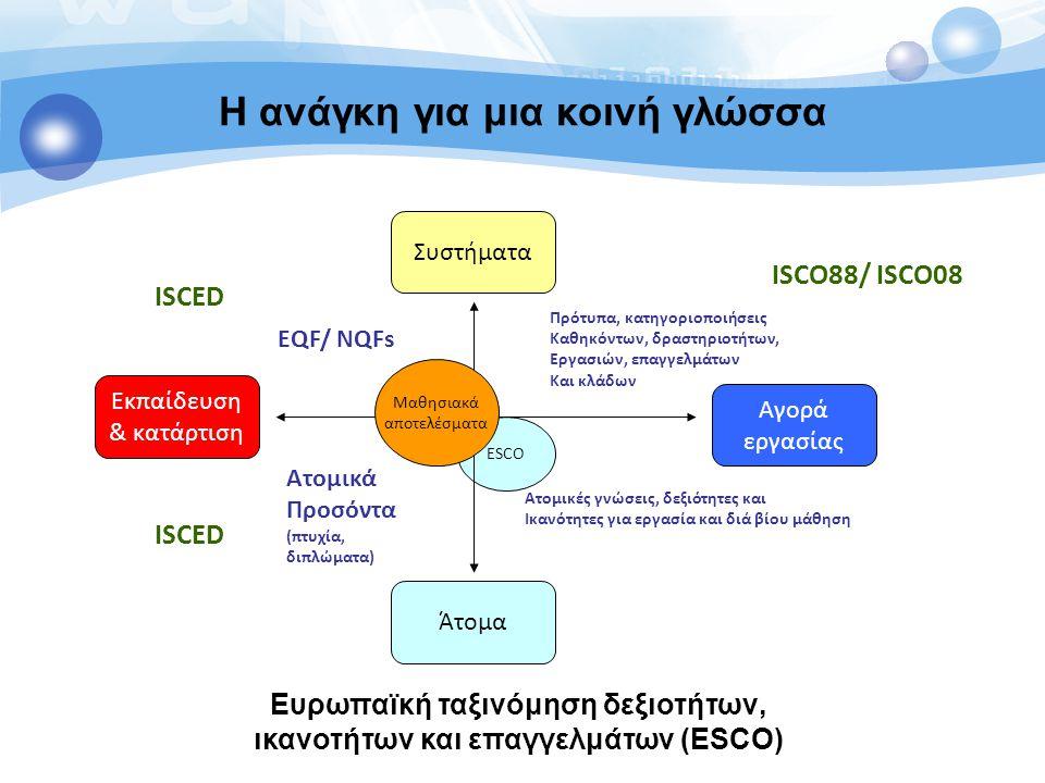 ESCO Μαθησιακά αποτελέσματα Συστήματα Άτομα Αγορά εργασίας Εκπαίδευση & κατάρτιση ISCED ISCO88/ ISCO08 ISCED EQF/ NQFs Ατομικά Προσόντα (πτυχία, διπλώ