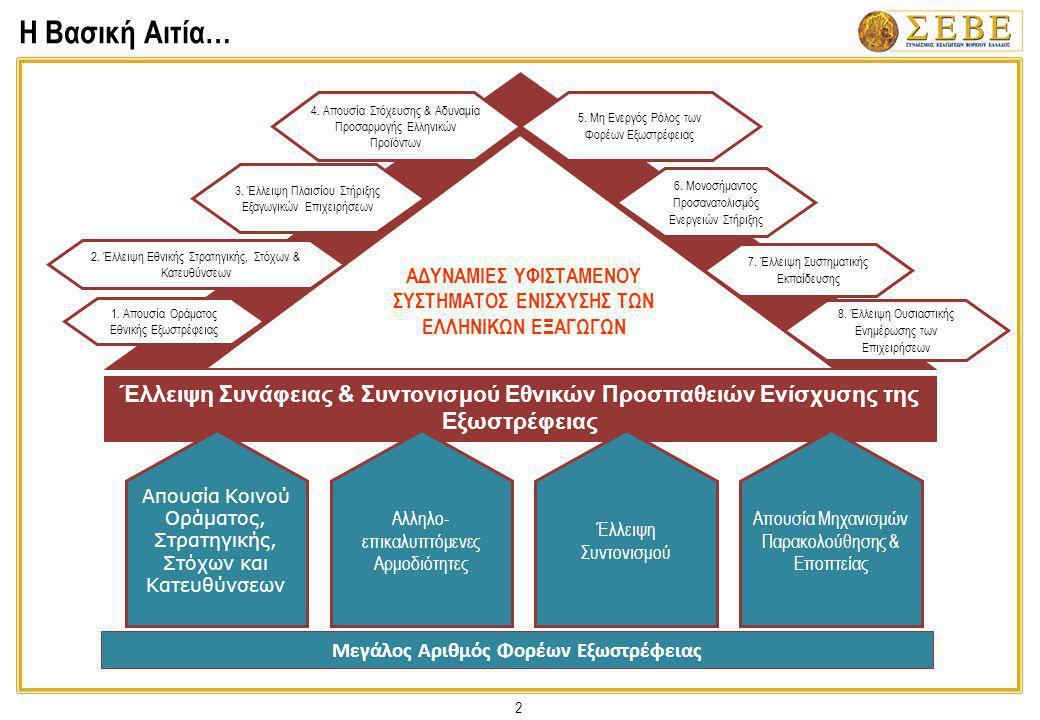 13 Ανάλυση ανά Τομέα: Χρηματοπιστωτικός Οργανισμός Εξαγωγικού Εμπορίου 2.