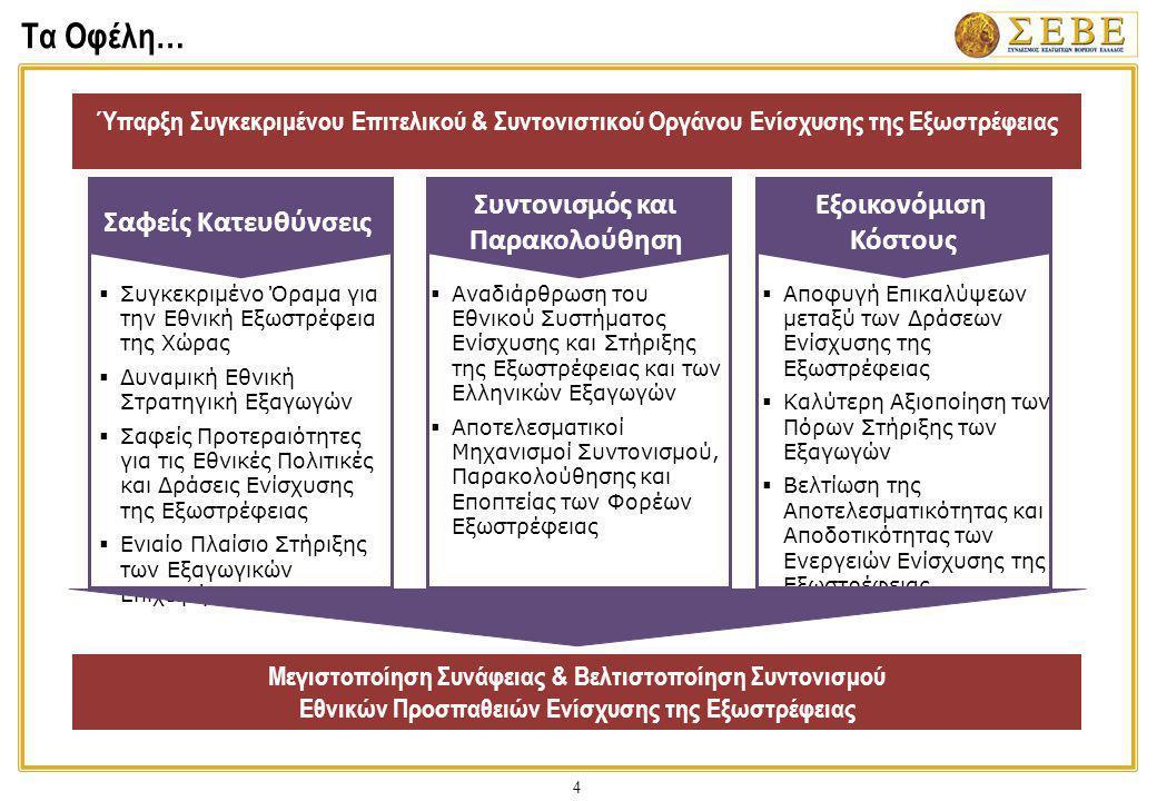 15 Ανάλυση ανά Τομέα: Υπηρεσία Σχεδίασης & Ανάθεσης Δράσεων Εξωστρέφειας 1.