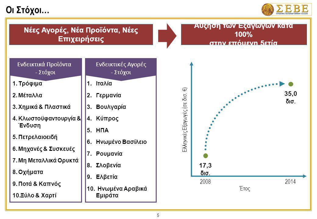 5 Οι Στόχοι… Ελληνικές Εξαγωγές (σε δισ. €) Έτος 20082014 17,3 δισ. 35,0 δισ. Νέες Αγορές, Νέα Προϊόντα, Νέες Επιχειρήσεις Αύξηση των Εξαγωγών κατά 10