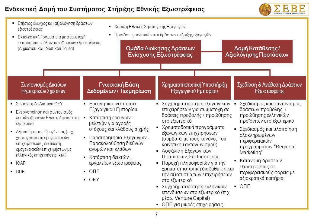 7 Ενδεικτική Δομή του Συστήματος Στήριξης Εθνικής Εξωστρέφειας Ομάδα Διοίκησης Δράσεων Ενίσχυσης Εξωστρέφειας Συντονισμός Δικτύων Εξωτερικών Σχέσεων Γ