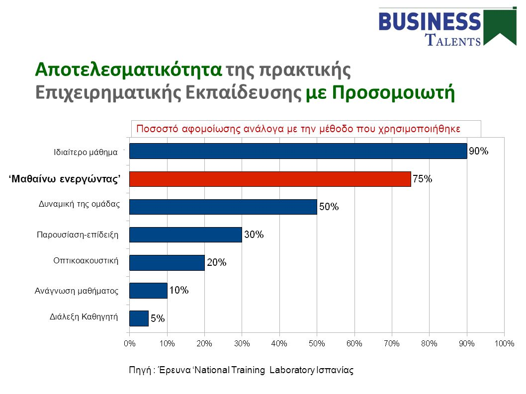Fuente: National Training Laboratory Αποτελεσματικότητα της πρακτικής Επιχειρηματικής Εκπαίδευσης με Προσομοιωτή Ποσοστό αφομοίωσης ανάλογα με την μέθ