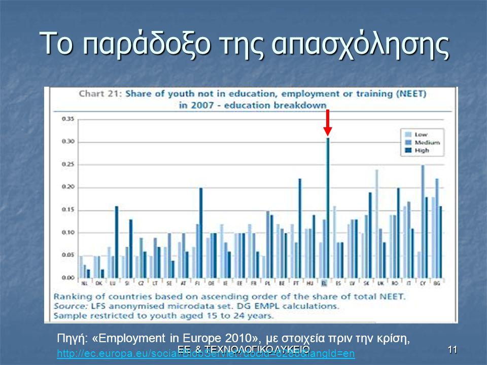 ΕΕ & ΤΕΧΝΟΛΟΓΙΚΟ ΛΥΚΕΙΟ11 Το παράδοξο της απασχόλησης Πηγή: «Employment in Europe 2010», με στοιχεία πριν την κρίση, http://ec.europa.eu/social/BlobSe