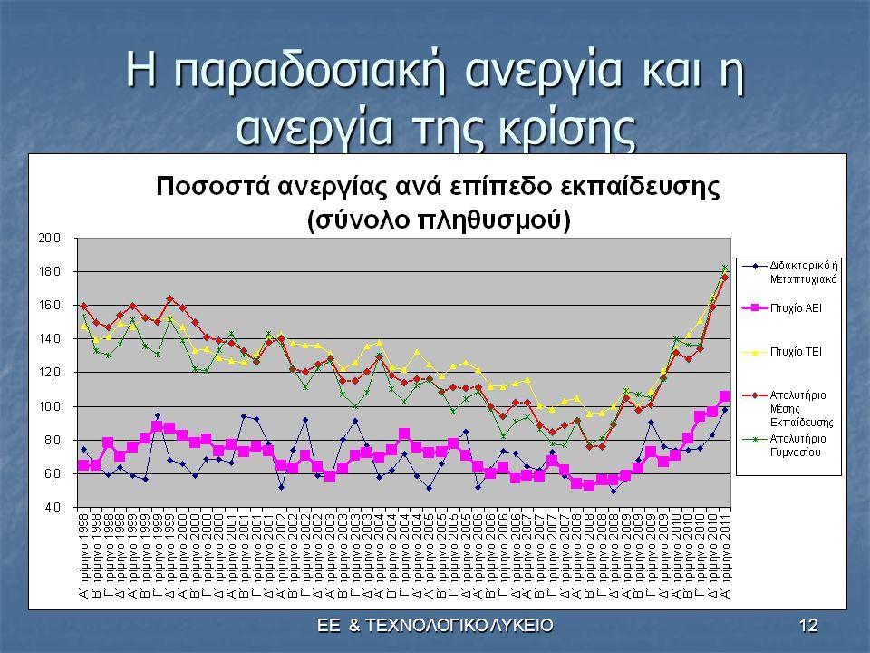 ΕΕ & ΤΕΧΝΟΛΟΓΙΚΟ ΛΥΚΕΙΟ12 Η παραδοσιακή ανεργία και η ανεργία της κρίσης