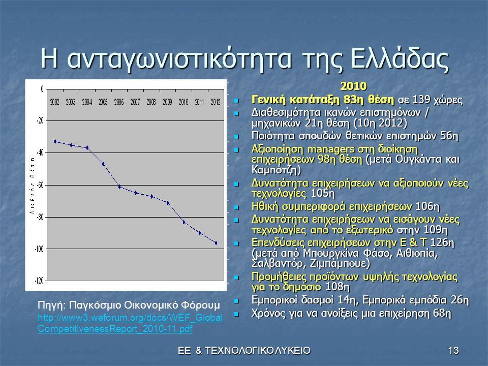 ΕΕ & ΤΕΧΝΟΛΟΓΙΚΟ ΛΥΚΕΙΟ13 Η ανταγωνιστικότητα της Ελλάδας 2010  Γενική κατάταξη 83η θέση σε 139 χώρες  Διαθεσιμότητα ικανών επιστημόνων / μηχανικών