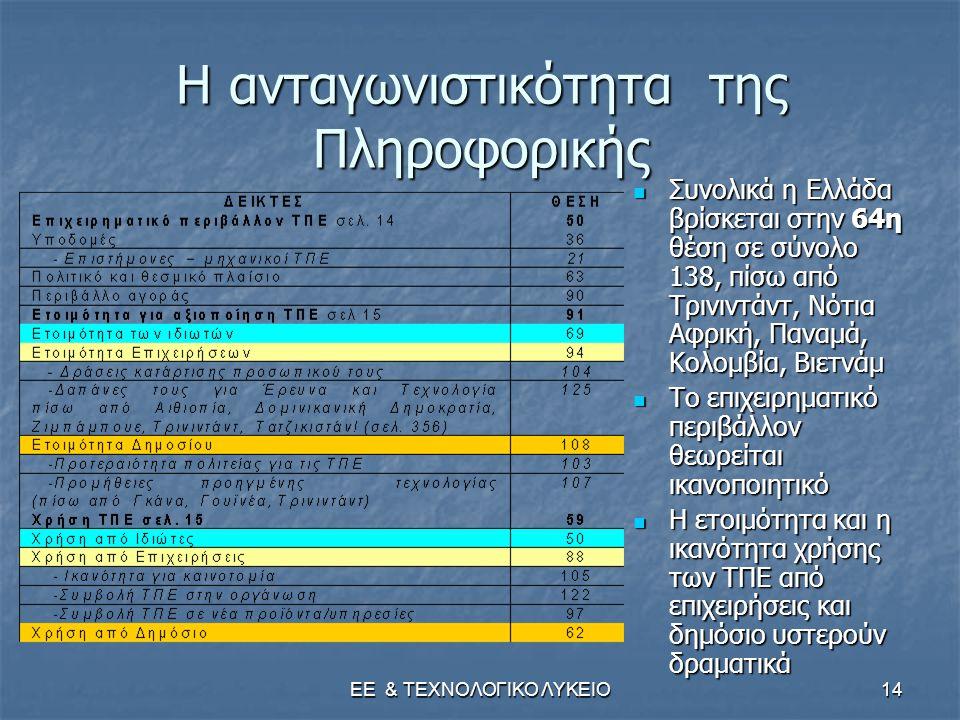 ΕΕ & ΤΕΧΝΟΛΟΓΙΚΟ ΛΥΚΕΙΟ14 Η ανταγωνιστικότητα της Πληροφορικής  Συνολικά η Ελλάδα βρίσκεται στην 64η θέση σε σύνολο 138, πίσω από Τρινιντάντ, Νότια Αφρική, Παναμά, Κολομβία, Βιετνάμ  Το επιχειρηματικό περιβάλλον θεωρείται ικανοποιητικό  Η ετοιμότητα και η ικανότητα χρήσης των ΤΠΕ από επιχειρήσεις και δημόσιο υστερούν δραματικά