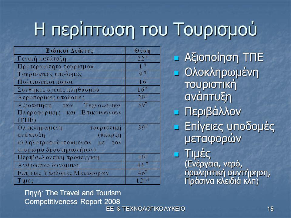 ΕΕ & ΤΕΧΝΟΛΟΓΙΚΟ ΛΥΚΕΙΟ15 Η περίπτωση του Τουρισμού  Αξιοποίηση ΤΠΕ  Ολοκληρωμένη τουριστική ανάπτυξη  Περιβάλλον  Επίγειες υποδομές μεταφορών  Τιμές (Ενέργεια, νερό, προληπτική συντήρηση, Πράσινα κλειδιά κλπ ) Πηγή: The Travel and Tourism Competitiveness Report 2008