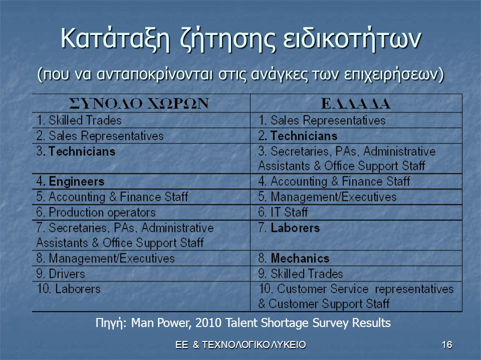 ΕΕ & ΤΕΧΝΟΛΟΓΙΚΟ ΛΥΚΕΙΟ16 Κατάταξη ζήτησης ειδικοτήτων (που να ανταποκρίνονται στις ανάγκες των επιχειρήσεων) Πηγή: Man Power, 2010 Talent Shortage Survey Results