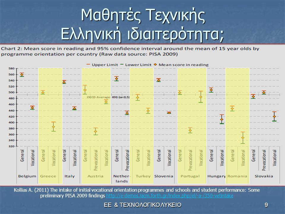 ΕΕ & ΤΕΧΝΟΛΟΓΙΚΟ ΛΥΚΕΙΟ9 Μαθητές Τεχνικής Ελληνική ιδιαιτερότητα; Kollias A. (2011) The intake of initial vocational orientation programmes and school