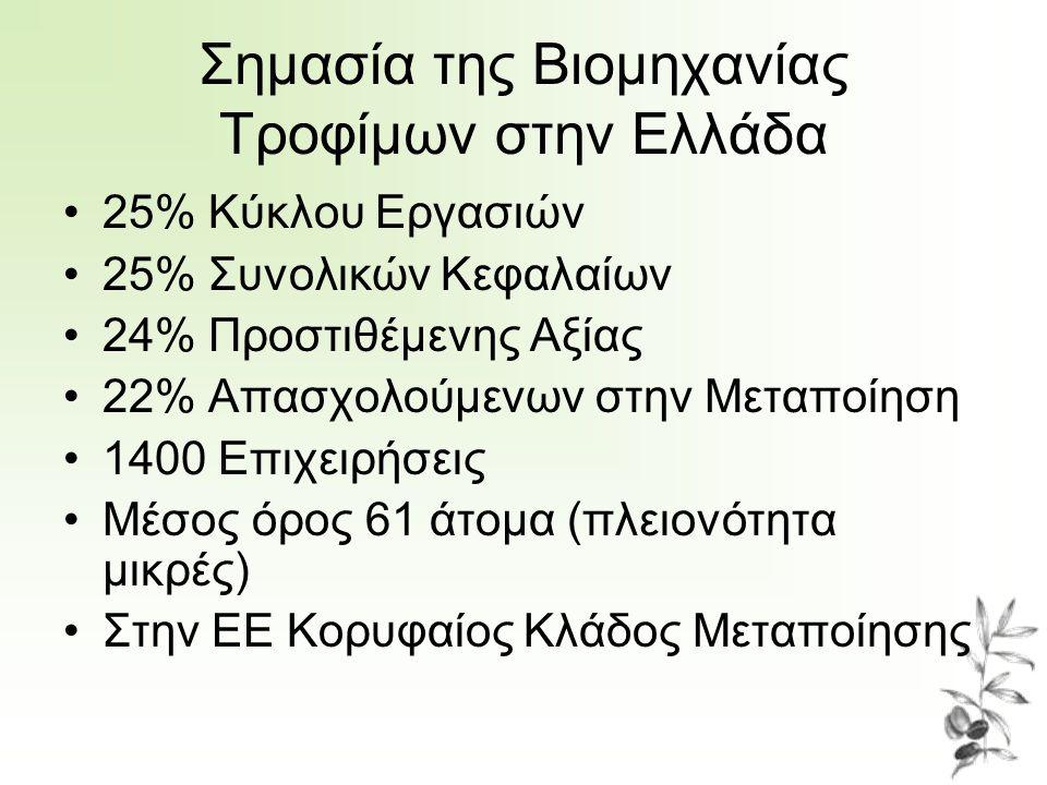 Σημασία της Βιομηχανίας Τροφίμων στην Ελλάδα •25% Κύκλου Εργασιών •25% Συνολικών Κεφαλαίων •24% Προστιθέμενης Αξίας •22% Απασχολούμενων στην Μεταποίησ