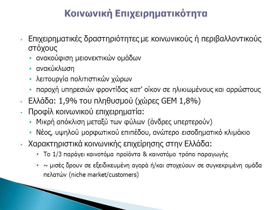 • Επιχειρηματικές δραστηριότητες με κοινωνικούς ή περιβαλλοντικούς στόχους • ανακούφιση μειονεκτικών ομάδων • ανακύκλωση • λειτουργία πολιτιστικών χώρ