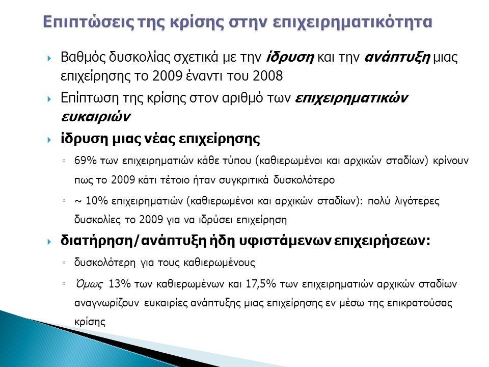  Βαθμός δυσκολίας σχετικά με την ίδρυση και την ανάπτυξη μιας επιχείρησης το 2009 έναντι του 2008  Επίπτωση της κρίσης στον αριθμό των επιχειρηματικ