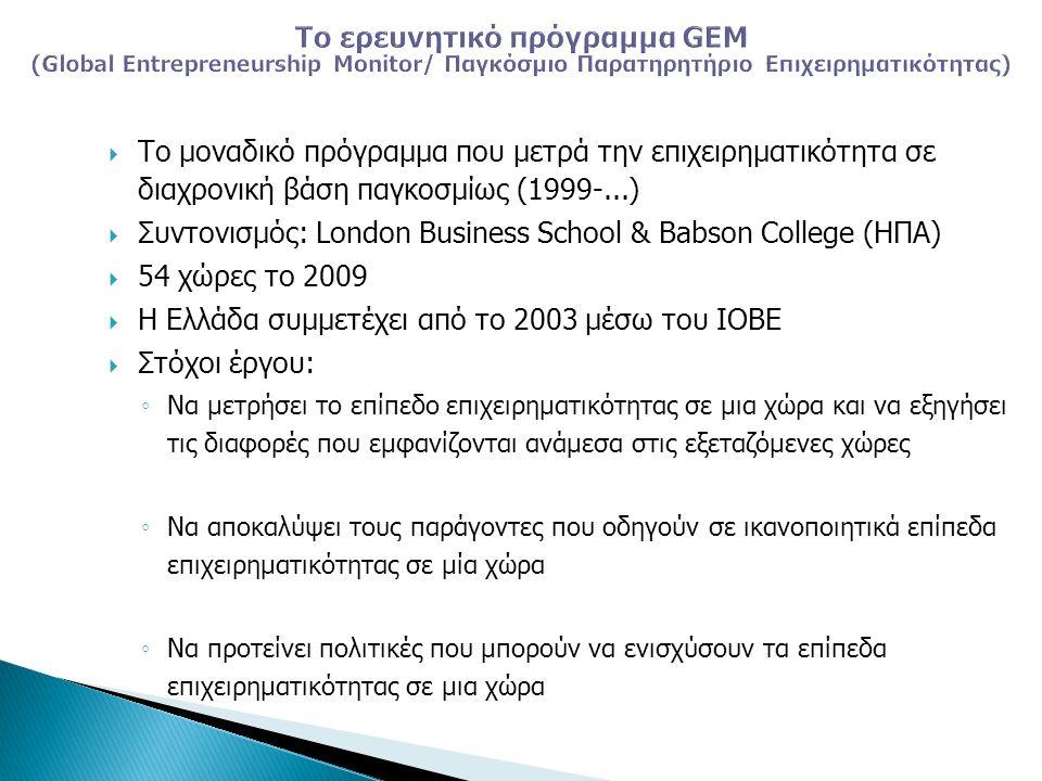 Επιπτώσεις της κρίσης στις επιχειρηματικές ευκαιρίες, σύμφωνα με τους Έλληνες επιχειρηματίες, 2009 (% θετικών απαντήσεων) Συντελεστής Σημαντικότητας λαμβάνει τιμές από -100 (αν όλοι απαντούσαν ότι η κρίση οδήγησε σε λιγότερες επιχειρηματικές ευκαιρίες) έως +100 (αν όλοι απαντούσαν ότι η κρίση οδήγησε σε περισσότερες επιχειρηματικές ευκαιρίες)