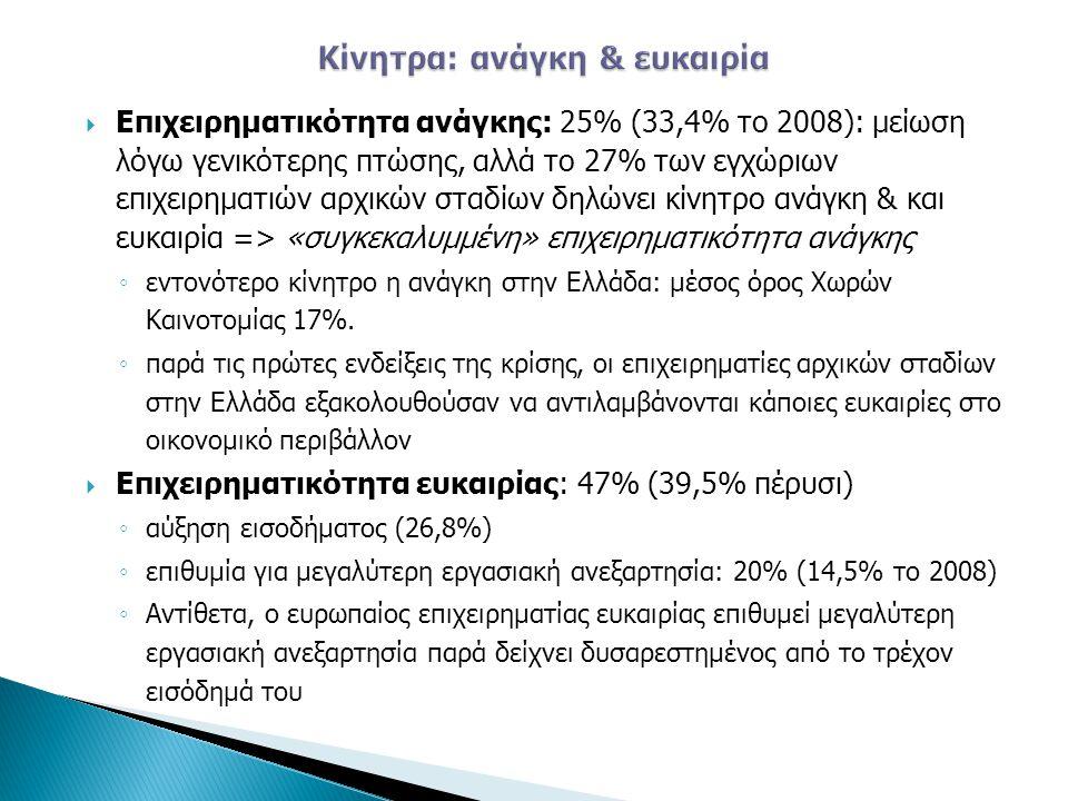 • Προϊόντα/ υπηρεσίες προς καταναλωτές: σημαντική μείωση από πέρυσι (58,0%) • Ενθαρρυντική αύξηση στη μεταποίηση/ βιομηχανική δραστηριότητα (23% το 2008)