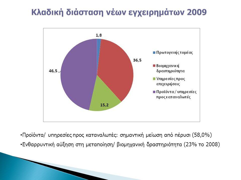 • Προϊόντα/ υπηρεσίες προς καταναλωτές: σημαντική μείωση από πέρυσι (58,0%) • Ενθαρρυντική αύξηση στη μεταποίηση/ βιομηχανική δραστηριότητα (23% το 20