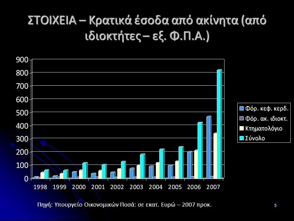 5 ΣΤΟΙΧΕΙΑ – Κρατικά έσοδα από ακίνητα (από ιδιοκτήτες – εξ. Φ.Π.Α.) Πηγή: Υπουργείο Οικονομικών Ποσά: σε εκατ. Ευρώ – 2007 προκ.