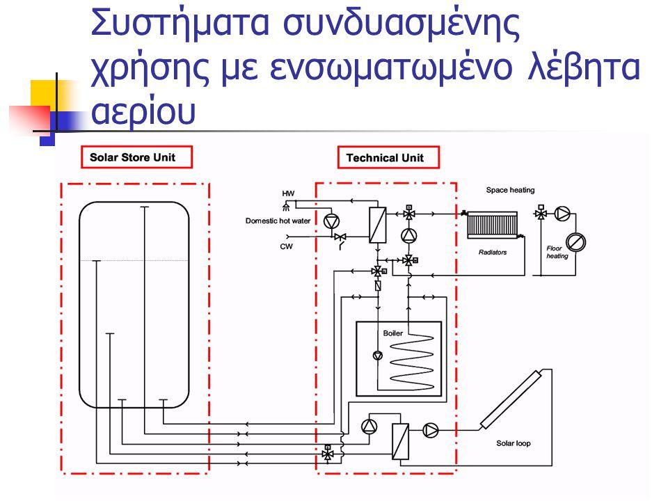 Συστήματα συνδυασμένης χρήσης με ενσωματωμένο λέβητα αερίου