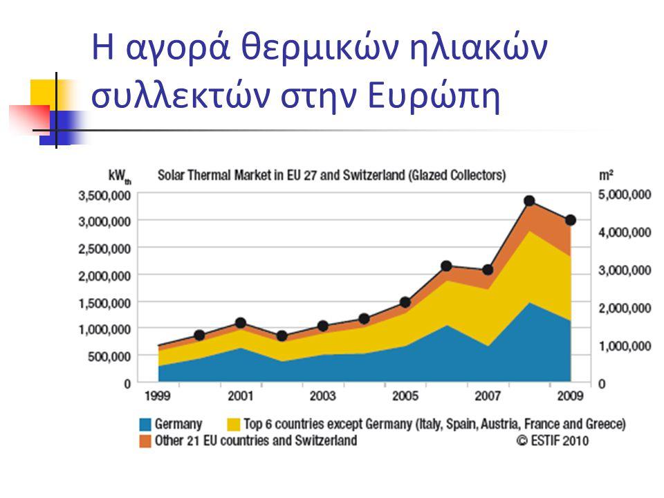 Η αγορά θερμικών ηλιακών συλλεκτών στην Ευρώπη