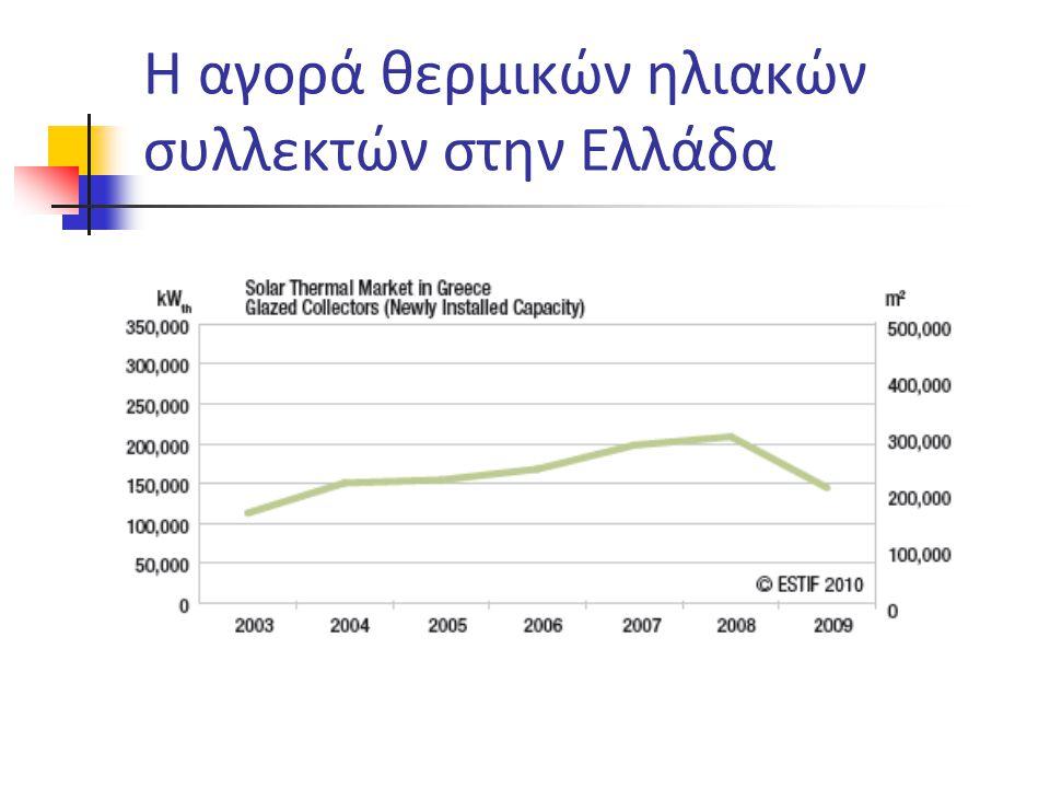 Η αγορά θερμικών ηλιακών συλλεκτών στην Ελλάδα