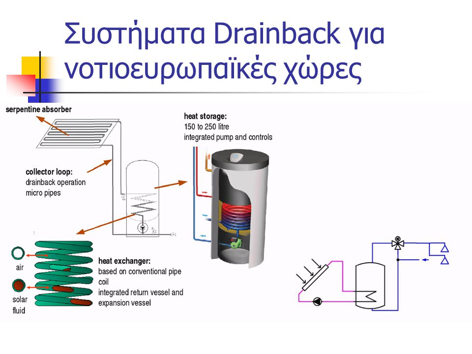 Συστήματα Drainback για νοτιοευρωπαϊκές χώρες