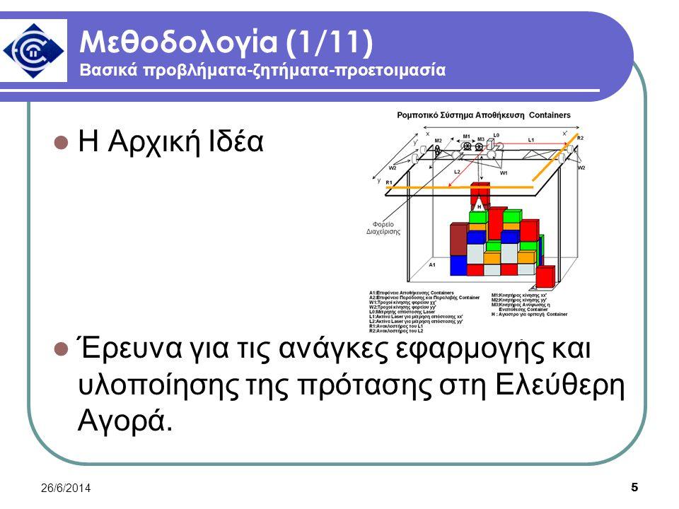 26/6/2014 5 Μεθοδολογία (1/11) Βασικά προβλήματα-ζητήματα-προετοιμασία  Η Αρχική Ιδέα  Έρευνα για τις ανάγκες εφαρμογής και υλοποίησης της πρότασης στη Ελεύθερη Αγορά.