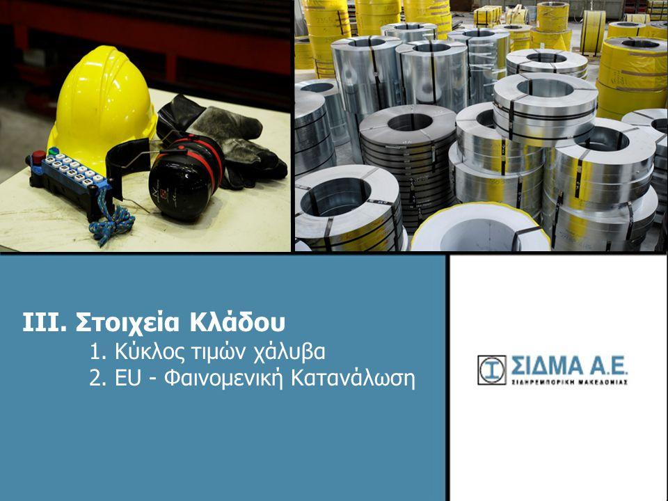 15 Κύκλος Χάλυβα και σχέση EBITDA / ταμειακών ροών 1)H εταιρεία αγοράζει και πουλάει γενικώς σε τιμές spot.