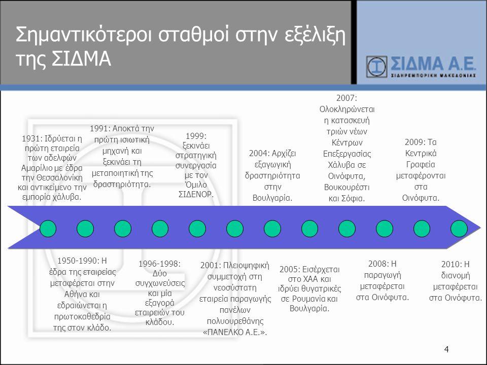 5 ΑσπρόπυργοςΩραιόκαστρο/ ΘεσσαλονίκηςΟινόφυτα ΠΑΝΕΛΚΟ (Λαμία)SIDMA Ρουμανίας (Βουκουρέστι)SIDMA Βουλγαρίας (Σόφια) Εγκαταστάσεις Ομίλου