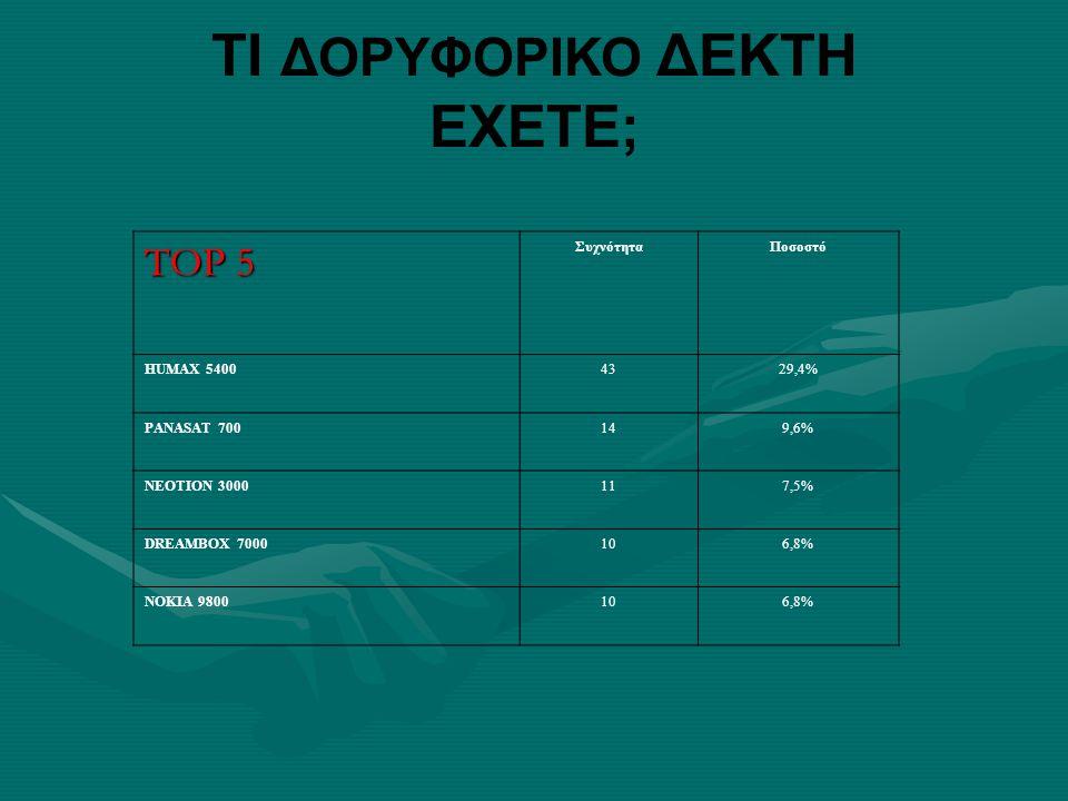 ΤΙ ΔΟΡΥΦΟΡΙΚΟ ΔΕΚΤΗ ΕΧΕΤΕ; TOP 5 ΣυχνότηταΠοσοστό HUMAX 54004329,4% PANASAT 700149,6% NEOTION 3000117,5% DREAMBOX 7000106,8% NOKIA 9800106,8%
