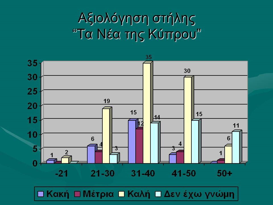Αξιολόγηση στήλης Τα Νέα της Κύπρου