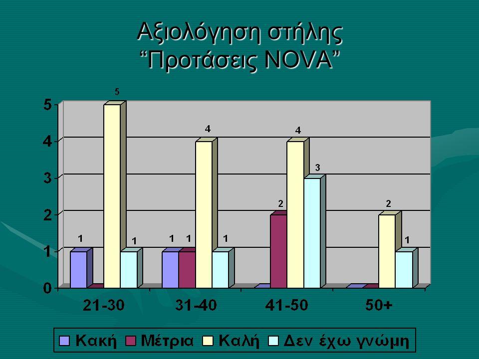 Αξιολόγηση στήλης Προτάσεις NOVA